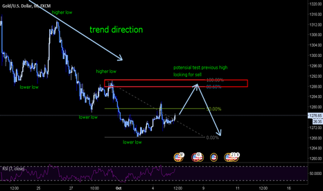 XAUUSD: looking for the best price to sell gold