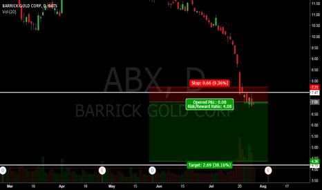 ABX: NICE ABX SHORT SETUP