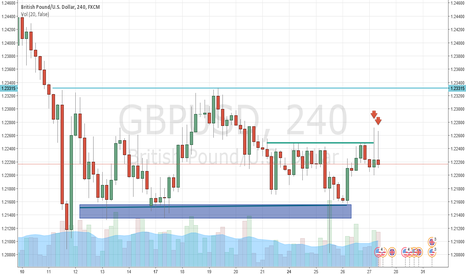 GBPUSD: GBPUSD LOOKS HEAVY