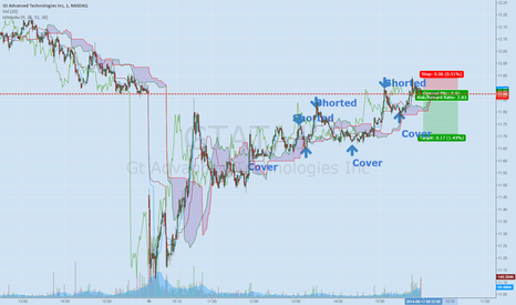 GTAT: GTAT 1Min Chart