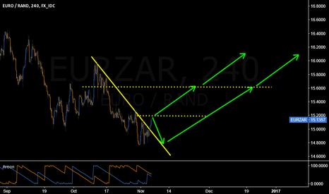 EURZAR: Break above 15.20 will setup for a long entry