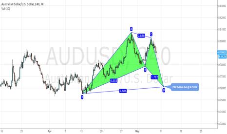 AUDUSD: $AUD/USD  Potential Bullish Bat