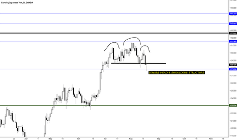 EURJPY: LONG EUR/JPY: Ignore Head & Shoulders Structure