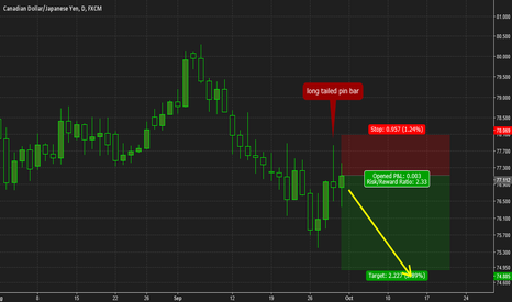 CADJPY: CADJPY long tailed bar