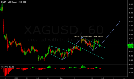 XAGUSD: FOMC Silver Going to explode