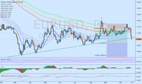 EURUSD: EUR/USD SHORT and stay SHORT until 1.08686 first downside target