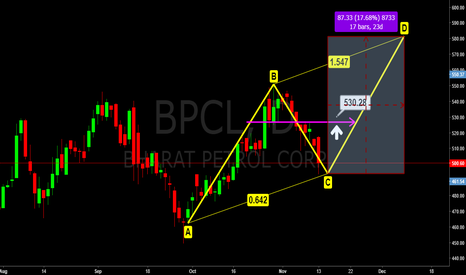 BPCL: BPCL @ 61.8% of Fibonacci support. Waiting for green candle
