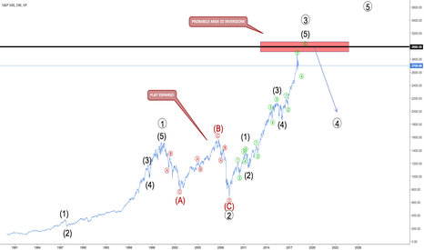 SPX: SP500 weekly - La mia analisi Elliottiana
