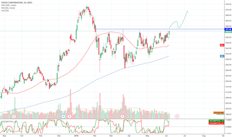 FDX: $FDX only matter of time