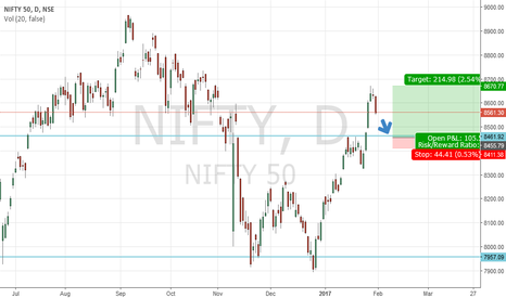 NIFTY: Nifty Long Setup tomorrow