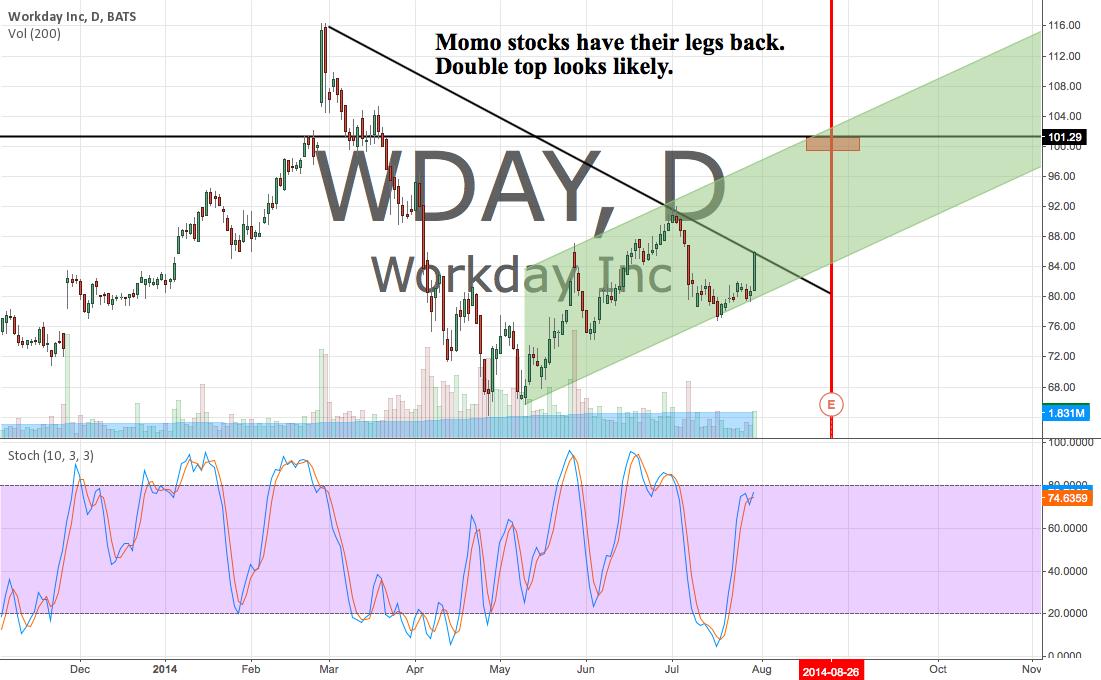 Momo stocks have their legs back.
