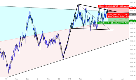 XAUUSD: A short term Shorting opportunity for GOLD