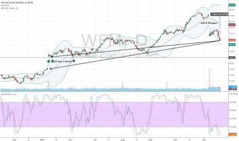 WFM: wfm