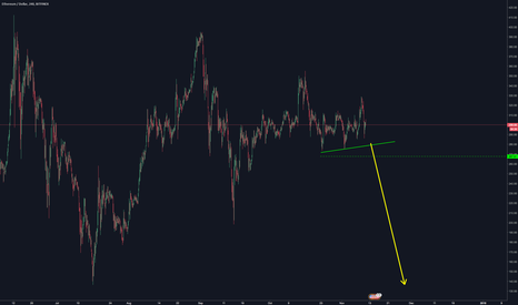 ETHUSD: ETHUSD Huge Downside Incoming.