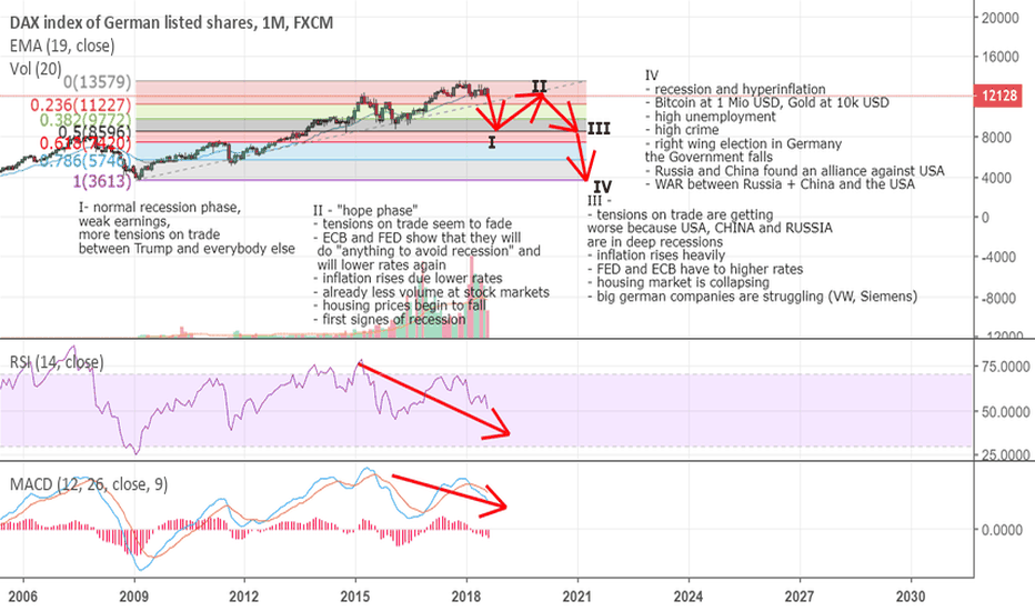 GER30: What could cause a deep fall at GER30, DAX?