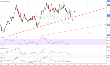 XAUUSD: Gold How to Trade