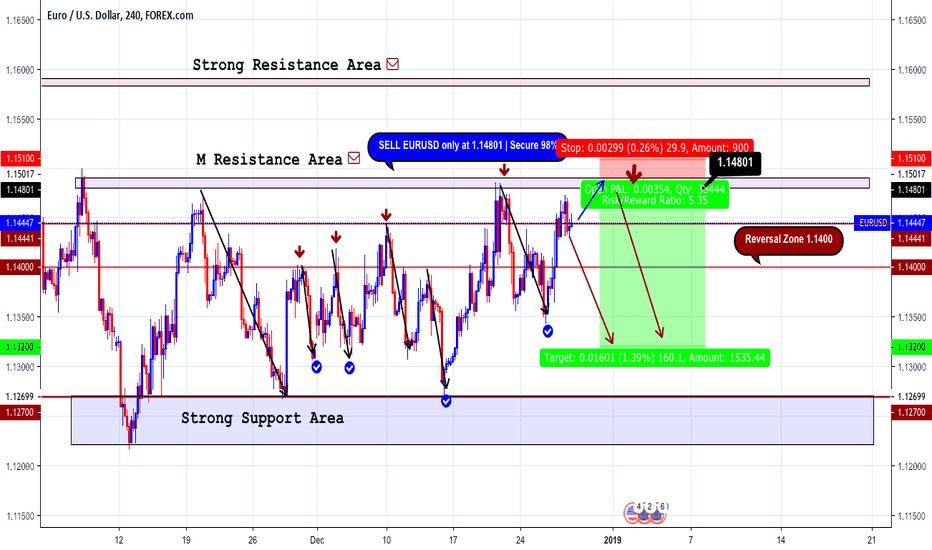EURUSD: Sell EURUSD Best Entry for Sell|Best Chart Updated