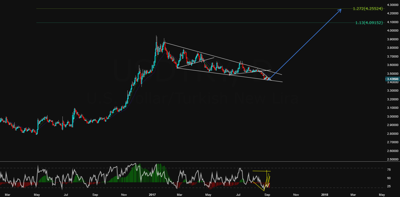 USDTRY Big Buy Setup!