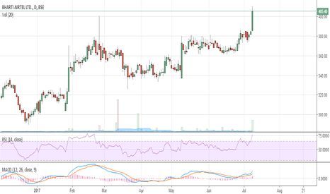 BHARTIARTL: More up move possibe