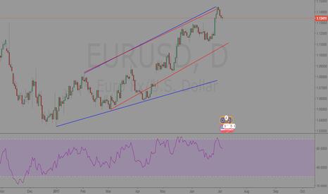 EURUSD: EURUSD Daily Analysis