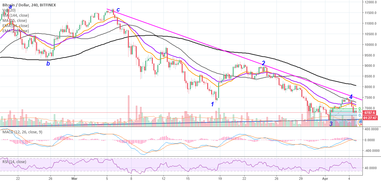 BTC/USD $ Hour Chart With Eliot Waves Analyse