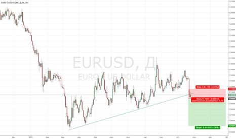 EURUSD: Потенциальный шорт EUR/USD
