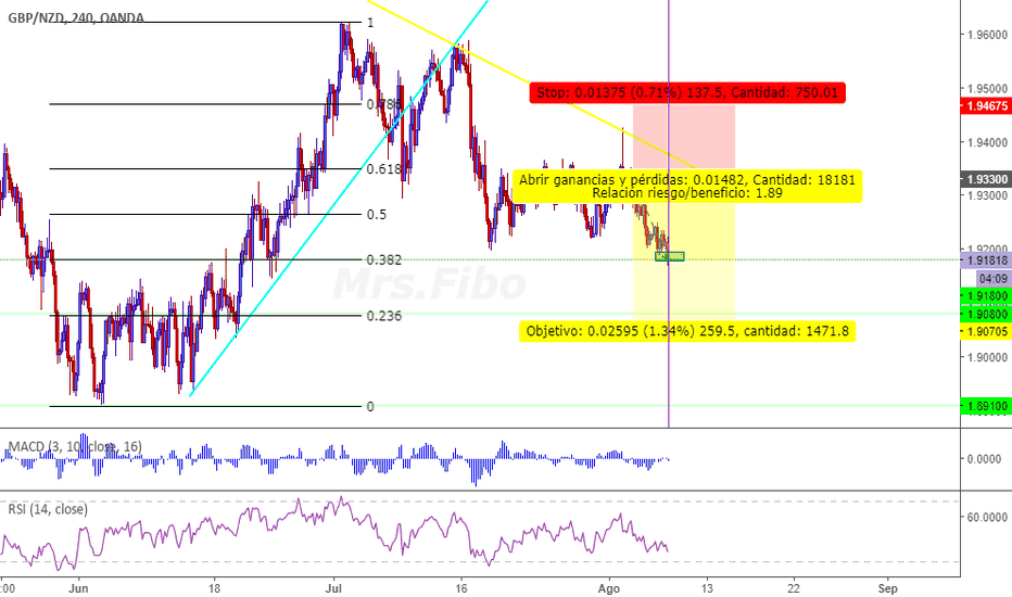 GBPNZD: GBPNZD TP1