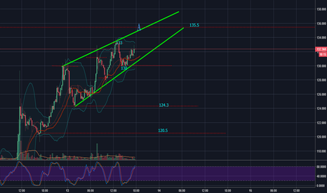 LTCUSD: Litecoin Short Term TA Day 21