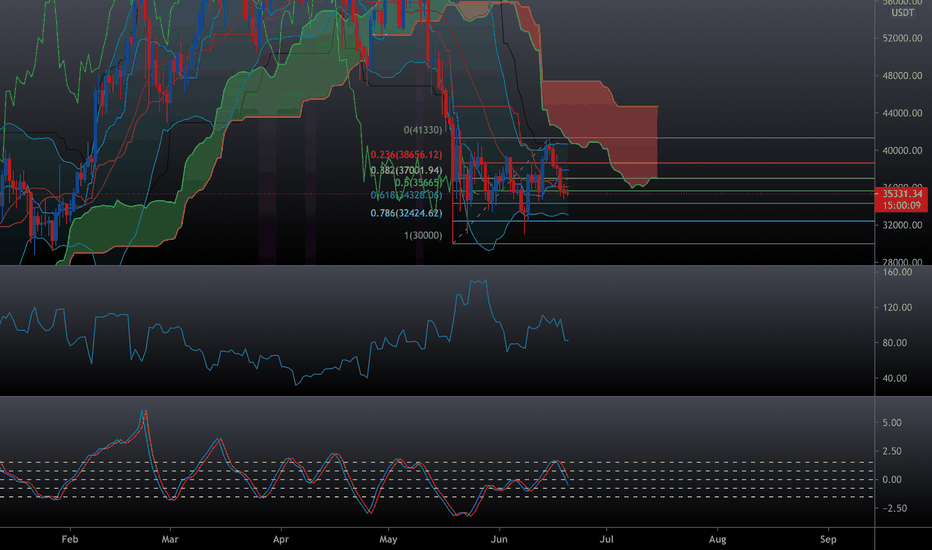 btc usdt binance chart bitcoin plus