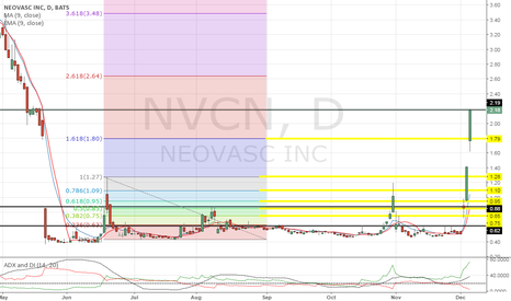 NVCN: Just love when a call goes the right way, respect the levels!