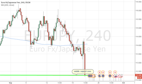 EURJPY: Eurjpy in middle support zone