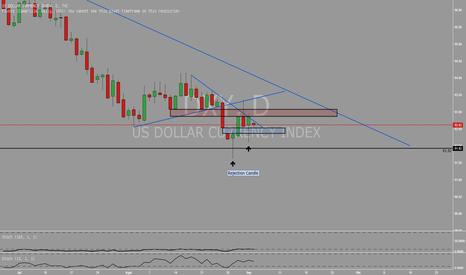 DXY: Penentuan arah bagi Dollar