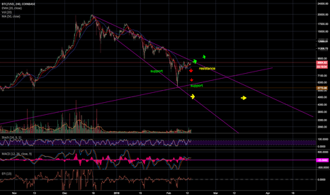 BTCUSD: BTC - Trend Analysis