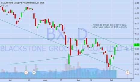 BX: BX Chart