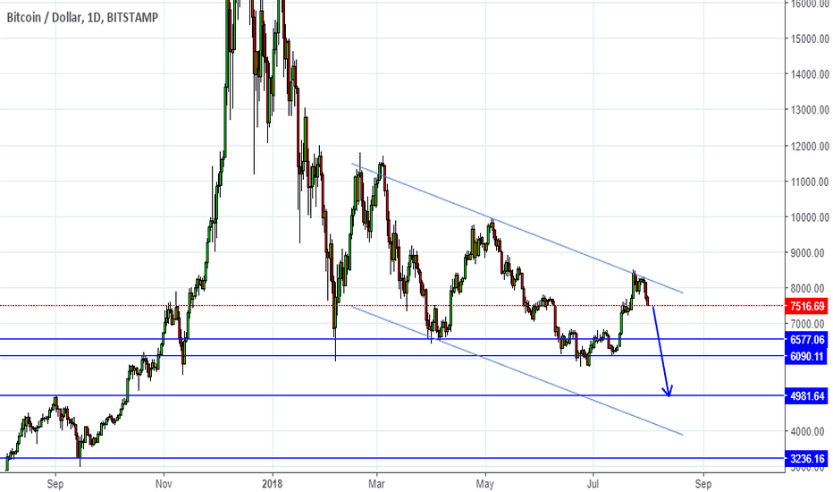 BTCUSD: Bitcoin downtrend continues