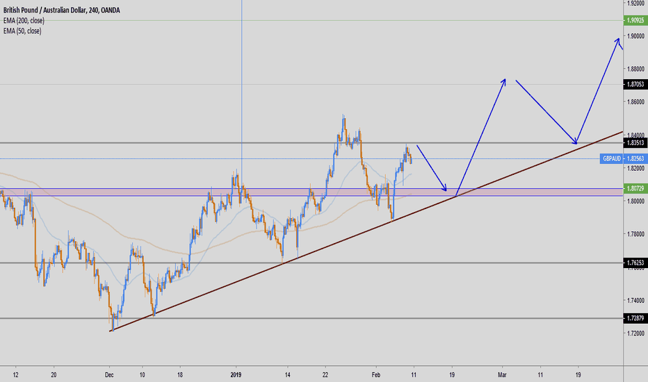 GBPAUD: GBPAUD MY VIEW