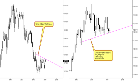 1/AUDUSD: Drawing in mirror reflection