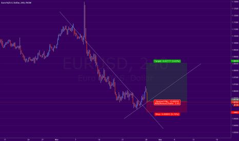 EURUSD: (EURUSD) 4hr - Risky trade