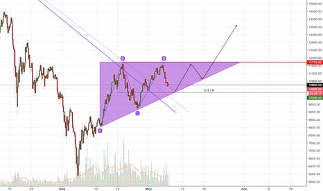 BTCUSD: продолжение восходящего тренда
