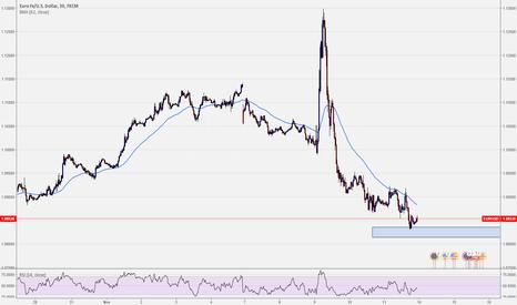 EURUSD: Potential reversal zone on EURUSD