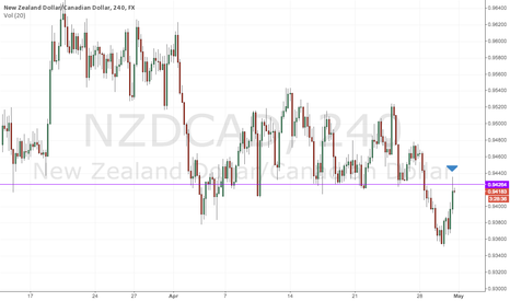 NZDCAD: NZDCAD - Retrace to Resistance