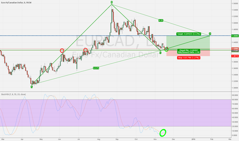 EURCAD: Correctional Phase is over + Crude News