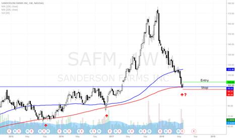 SAFM: SAFM - Long Term Bounce