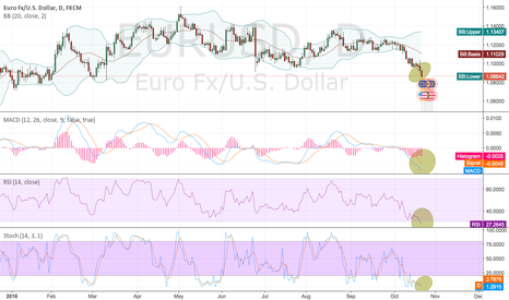 EURUSD: EURUSD for Buy now