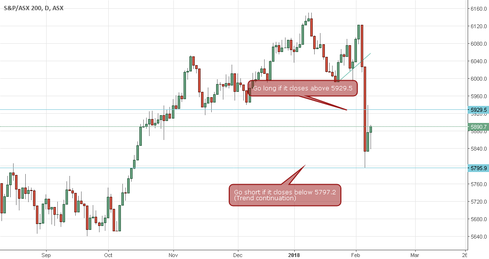 ASX 200 Trading Idea for ASX:XJO by muhammadaliffazhar ...