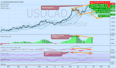 USDCAD: Bearish Divergence on USDCAD in Multiple Time Frames.