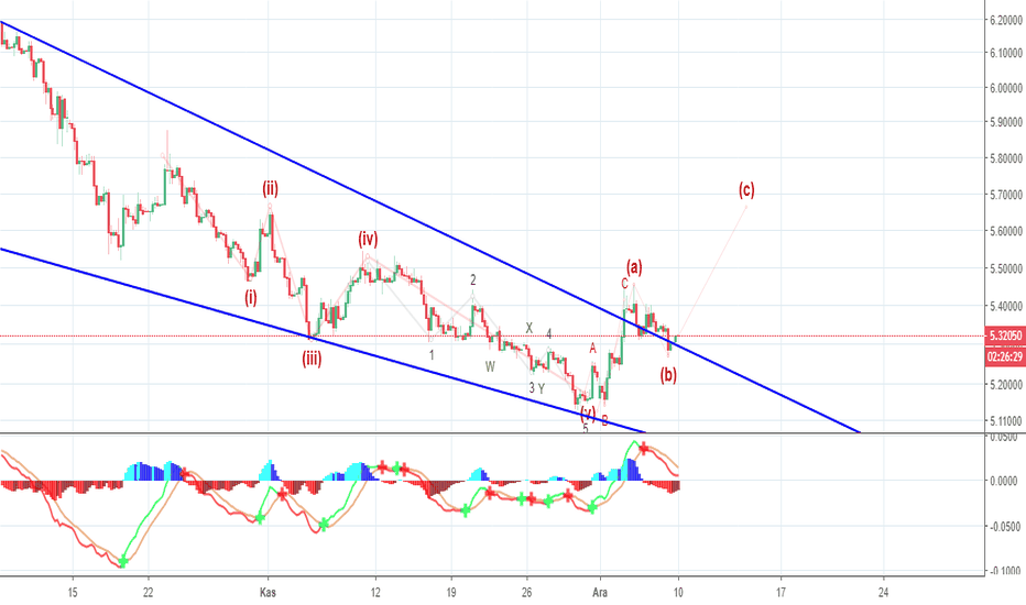 USDTRY: USD/TRY Dolarda Son Durum