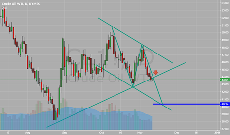 CL1!: Crude Oil, SHORT