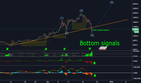 BTCUSD: $BTC update, Next wave please! Wave Analysis