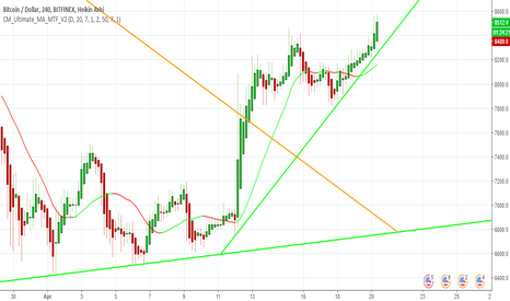 BTCUSD: Bitcoin All Time High In Near Future? - Support Established